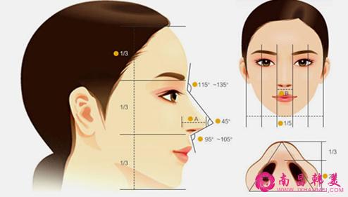 叶梓故事汇:隆鼻真的不是一台小手术