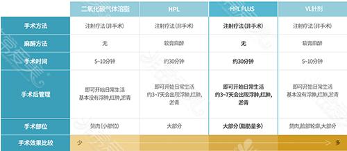 二氧化碳溶脂、HPL溶脂、VL针剂溶脂的区别