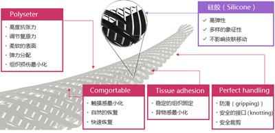 韩国原辰医院弹力纤维提升术线体展示图