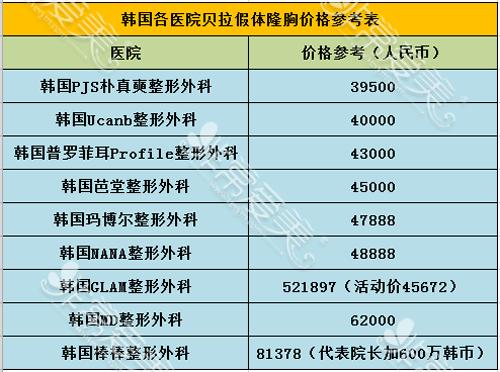 韩国贝拉假体隆胸价格参考表