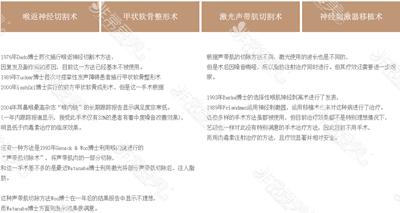 韩国艺颂嗓音中心治疗痉挛性发音障碍的几种术法