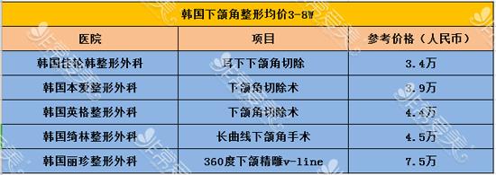 韩国下颌角整形价格参考表