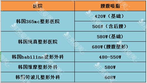 韓國腰腹吸脂價格參考表