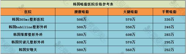 韩国吸脂医院价格参考表