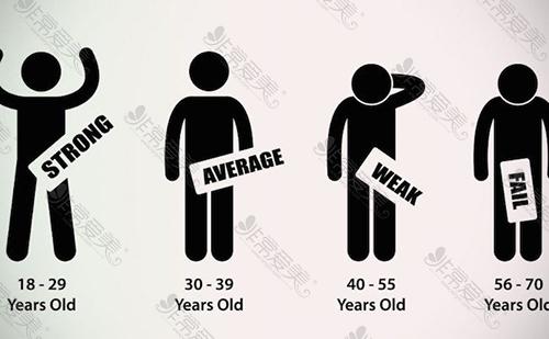 各年龄阶段男性性功能勃起力度图