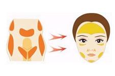 为什么都说千万别做面部脂肪填充?面填有哪些后遗症?