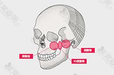 韩国颧骨推的好的医院有哪些?这几家做完无骨缝脸不垂!