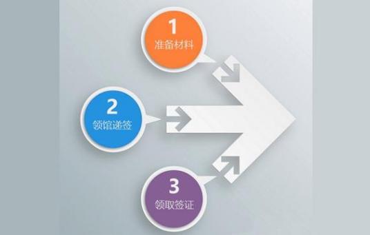 韩国整形签证怎么办