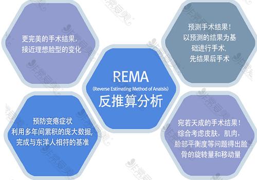 韩国菲斯莱茵医院REMA反推算分析系统优势