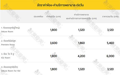 泰国ram医院病房价格表