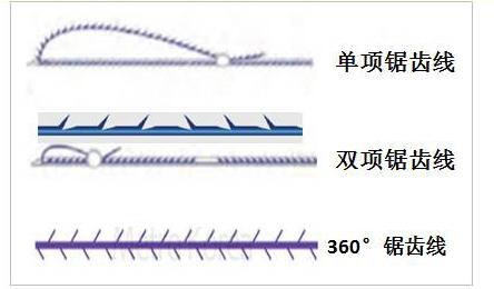 面部埋线提升三种不同的线