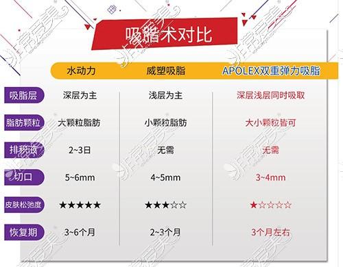 韩国wiz美吸脂手术优势对比